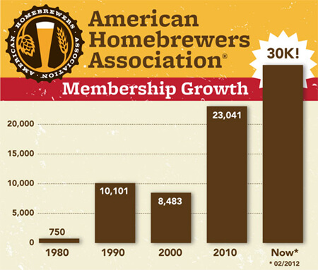 American Homebrewers Association Membership Surpasses 30,000