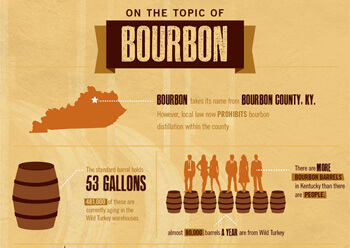 10 Fun Facts About Bourbon Poster