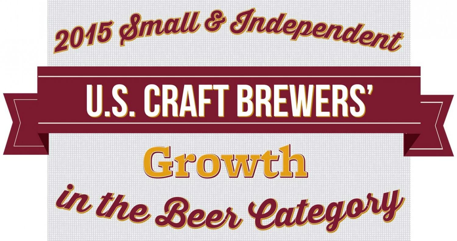 Small and Independent Brewers Continue to Grow Double Digits, beer news, featured image