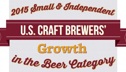 Small and Independent Brewers Continue to Grow Double Digits