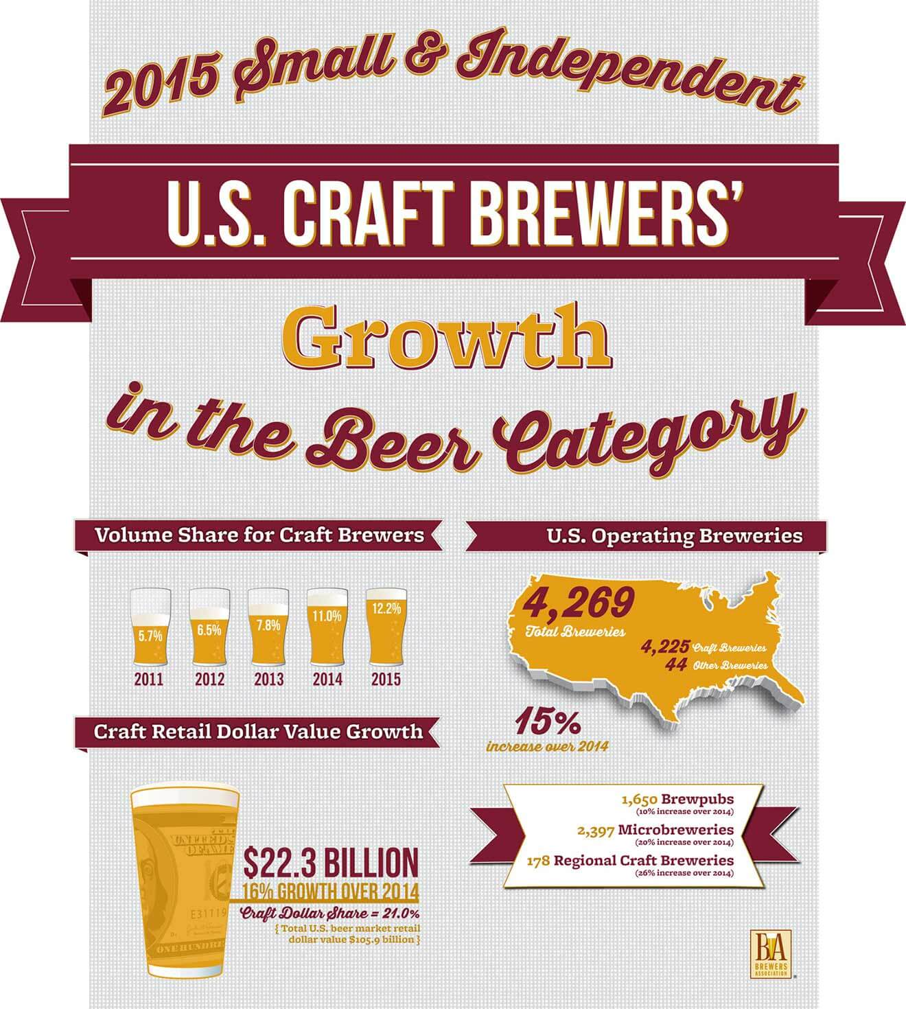 Small and Independent Brewers Continue to Grow Double Digits, beer news