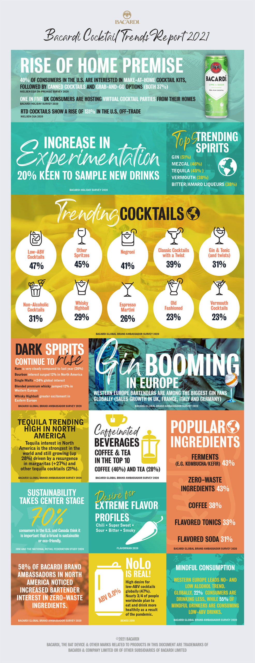 Bacardi 2021 Cocktail Trends Report_Infographic